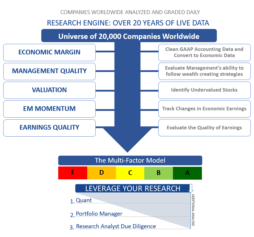 EQUITY RESEARCH ENGINE - Economic Margin